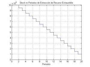 stock_vs_periodos_de_extraccion_de_recurso_exhaustible