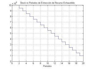 stock_vs_periodos_de_extraccion_de_recurso_exhaustible