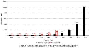 canada_current_and_predicted_wind_power_installation_capacity