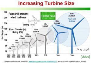 incremento_tamaño_de_turbinas_eolicas