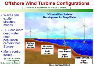 offshore_wind_turbine_configurations