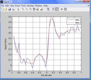 data_wind_and_prediction_with_RNA