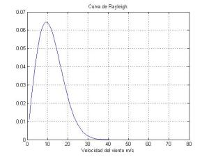 curva_de_Rayleigh