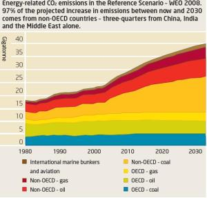 OECD_vs_Non_OECD_emissions