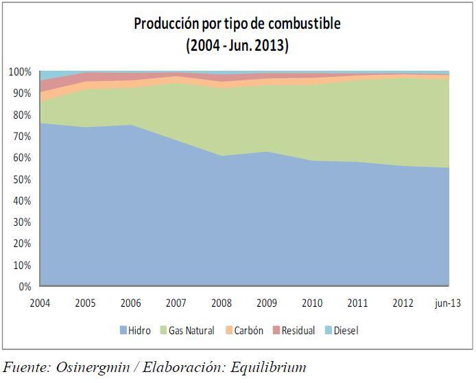 J694: Producción por tipo de combustible... la dependencia del Perú en el gas y el calentamiento global