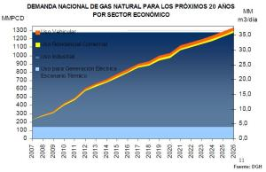 demanda_nacional_gas_natural_peru_2007_2026