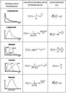 funciones de probabilidad probability function electric system