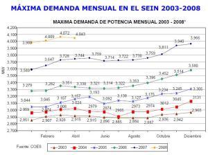 maxima_demanda_SEIN_2003_2008