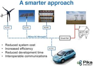 a_smarter_approach_dc_microgrid