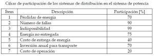 cifras_participacion_de_los_sistemas_de_distribucion_en_el_sistema_de_potencia