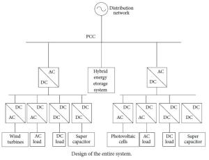 design_of_the_entire_system_microgrid