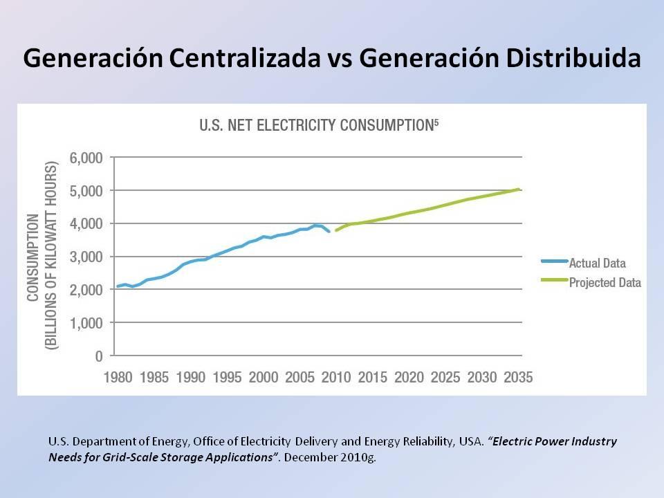 Conferencia: Sistemas de Almacenamiento de Energía: Simulación de Concentradores Cilíndricos Parabólicos. INGENIA - 18 Nov 2014 Pontificia Universidad Católica del Perú, Lima - PERU (3/6)