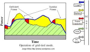 microgrid_operation_of_grid_tried_mode