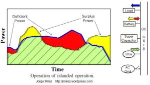 microgrid_operation_of_inlanded_operation
