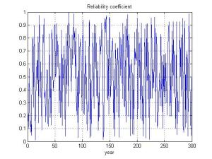 reliability_coefficient