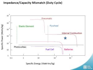 specific_power_vs_specific_energy_duty_cicle
