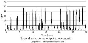 typical_solar_power_output_in_one_month