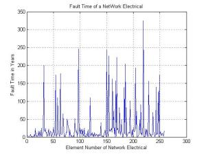 fault_time_of_network_electrical