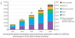 incremental_global_renewables_based_electricity_generation_relative_to_2009_by_technology