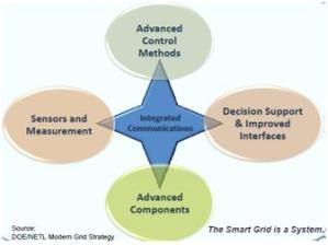 5_areas_clave_de_una_microgrid