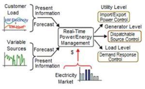 flujo_de_informacion_de_un_sistema_de_gestion_de_energia