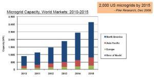 mercado_microgrid_a_nivel_mundial_2015