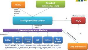 vision_en_conjunto_de_la_arquitectura_de_una_microgrid