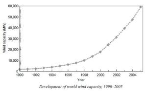 development_of_world_wind_capacity_1990_2005