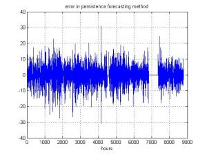 error_in_persistence_forecasting_method