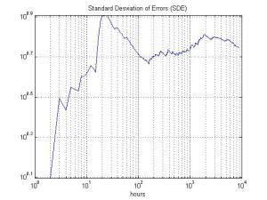 standard_desviation_of_errors