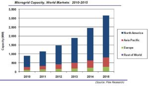 microgrid_capacity_world_markets_2010_2015