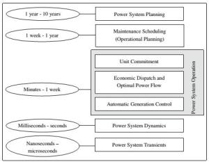 A time-horizon perspective of power system studies