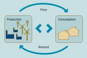 Dialogue between energy producers and consumers can match demand to supply by adjusting prices