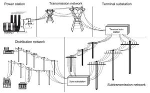 electricity_supply_system