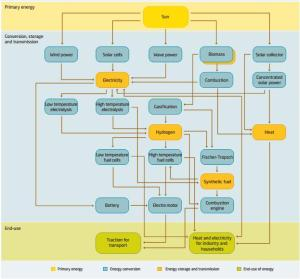 Links between energy carriers and energy converters in the future sustainable energy system