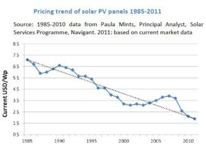 pricing_trend_of_solar_PV_panels_1985_2011