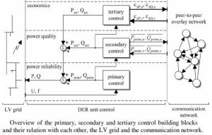 primary secondary terciary control autonomous electricity network