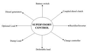 Supervisory control functions
