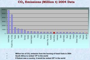 CO2 Emissions millon ton 2004 data
