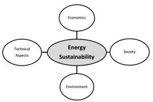 Components of a Sustainable Energy Model