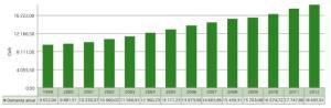 Demanda histórica anual de energía Ecuador 1999 - 2012