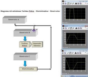 diagrama y simulación de sistema turbina pelton reservorios y electrobombas