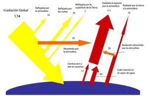 Distribución de la energía solar que alcanza la Tierra