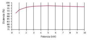 eficiencia de inversor monofásico de 10 kW
