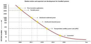 Expected development of fuel cell system costs and entry points for different applications