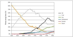 Global primary energy use 1850-1995