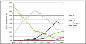 Global primary energy use 1850-1995