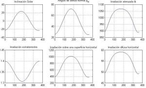 irradiación estudio completo sobre piso nominal