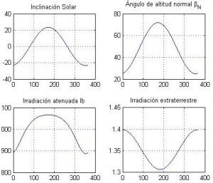 irradiación sobre piso nominal