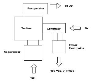 Micro-turbine block diagram